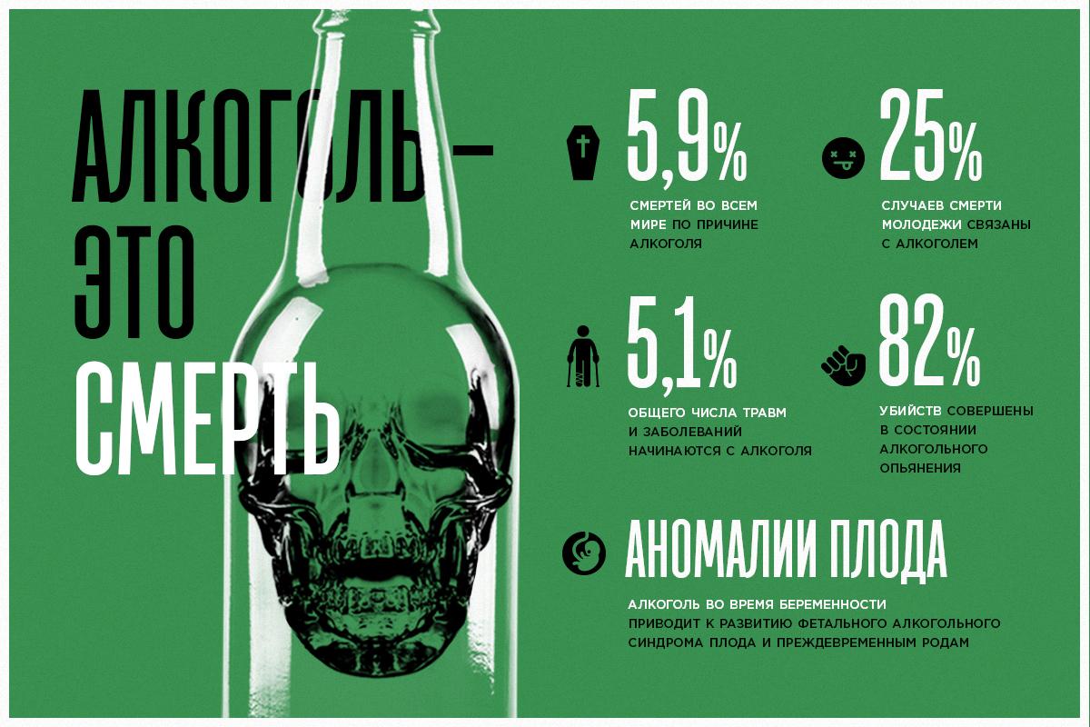 Алкоголь - это смерть